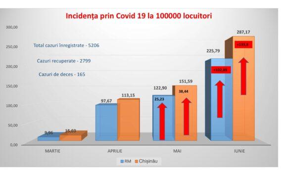 Situația epidemiologică prin COVID-19 în municpiul Chișinău