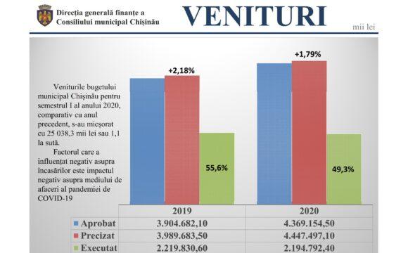 Rezultatele executării bugetului municipal pe semestrul I al anului 2020