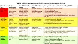 """În unitățile teritorial-administrative cu grad de alertă """"Cod Roșu"""" a fost instituită starea de urgență în sănătate publică"""
