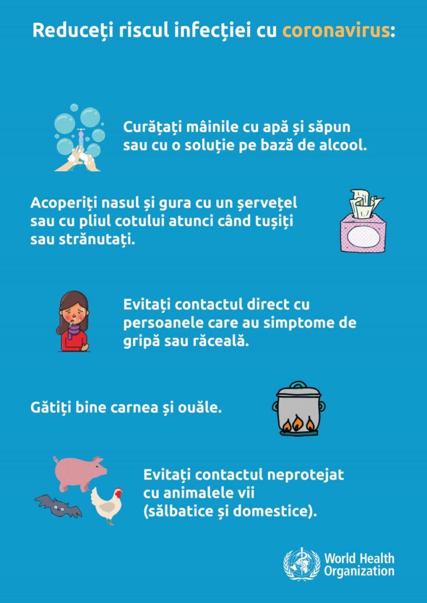 Situația privind îmbolnăvirile prin infecția COVID-19 în municipiul Chișinău